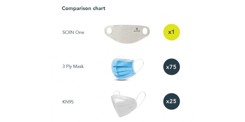 Sciin Face Masks Sustainability Data and Comparisons